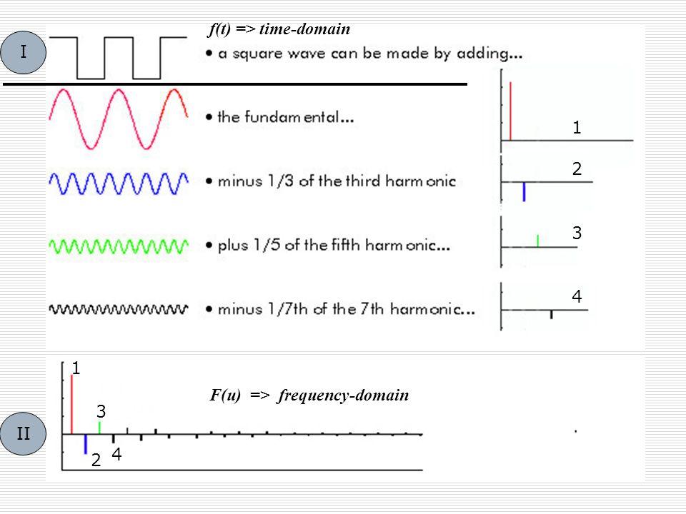 1 2 3 1 2 3 4 4 I II f(t) => time-domain F(u) => frequency-domain