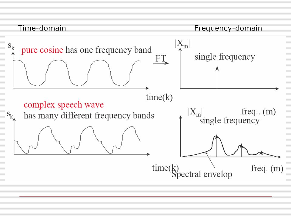 Time-domainFrequency-domain