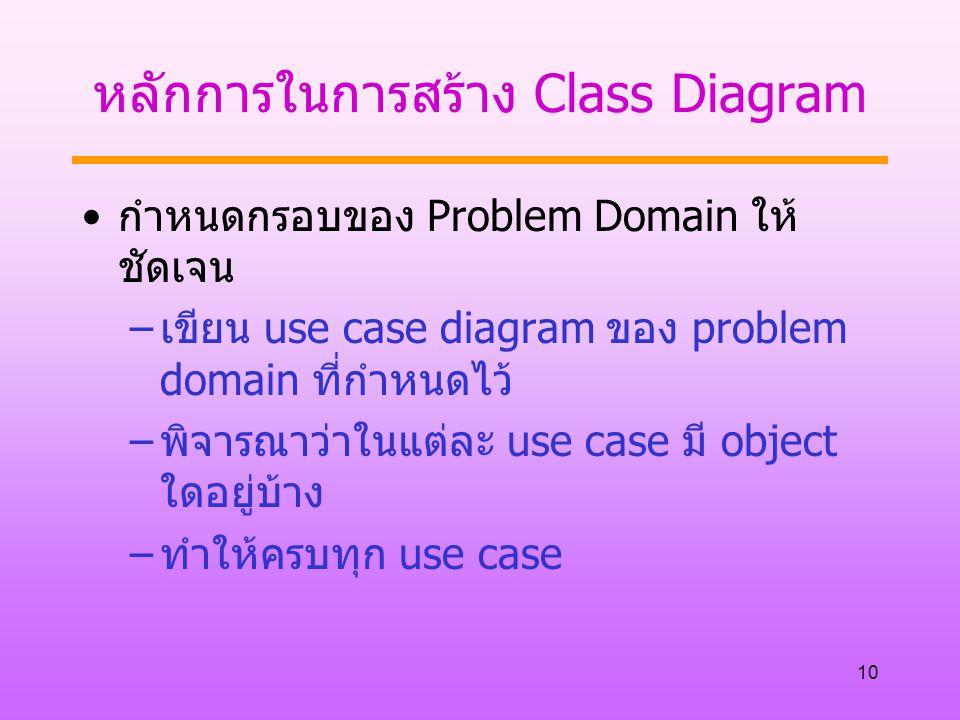 10 หลักการในการสร้าง Class Diagram กำหนดกรอบของ Problem Domain ให้ ชัดเจน –เขียน use case diagram ของ problem domain ที่กำหนดไว้ –พิจารณาว่าในแต่ละ use case มี object ใดอยู่บ้าง –ทำให้ครบทุก use case