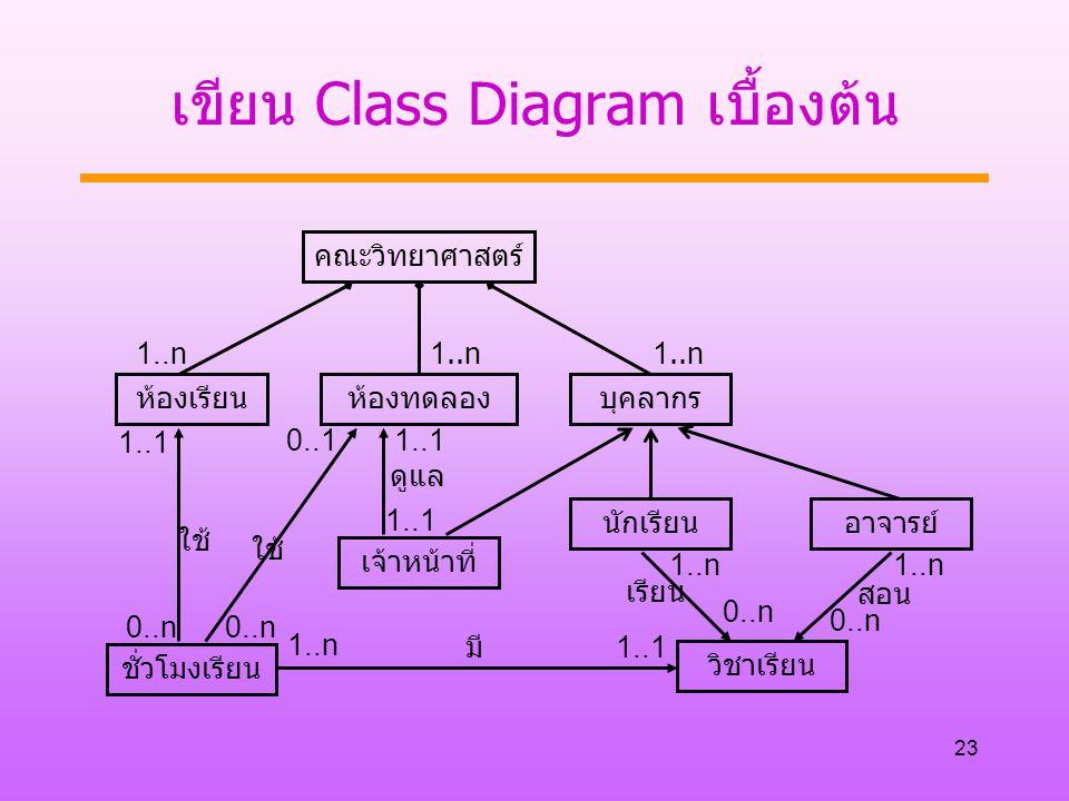 23 เขียน Class Diagram เบื้องต้น คณะวิทยาศาสตร์ ห้องเรียนห้องทดลองบุคลากร เจ้าหน้าที่ 1..n ชั่วโมงเรียน วิชาเรียน นักเรียนอาจารย์ ใช้ มี เรียน สอน ดูแล ใช้ 1..1 0..n 1..n 1..1 0..n 0..1