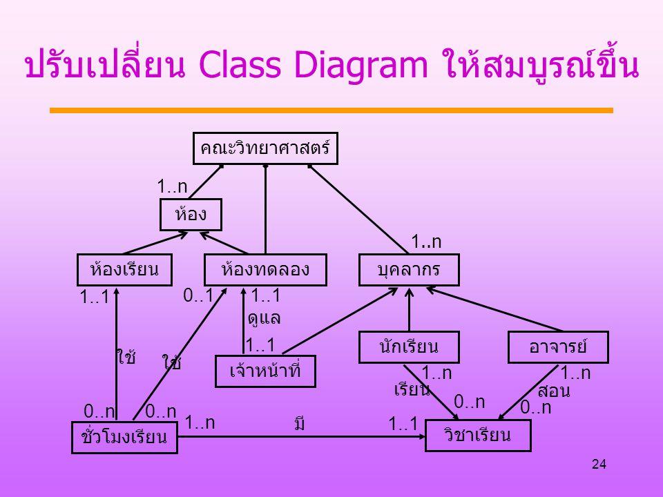 24 ปรับเปลี่ยน Class Diagram ให้สมบูรณ์ขึ้น คณะวิทยาศาสตร์ ห้องเรียนห้องทดลองบุคลากร เจ้าหน้าที่ 1..n ชั่วโมงเรียน วิชาเรียน นักเรียนอาจารย์ ใช้ มี เรียน สอน ดูแล ใช้ 1..1 0..n 1..n 1..1 0..n 0..1 ห้อง
