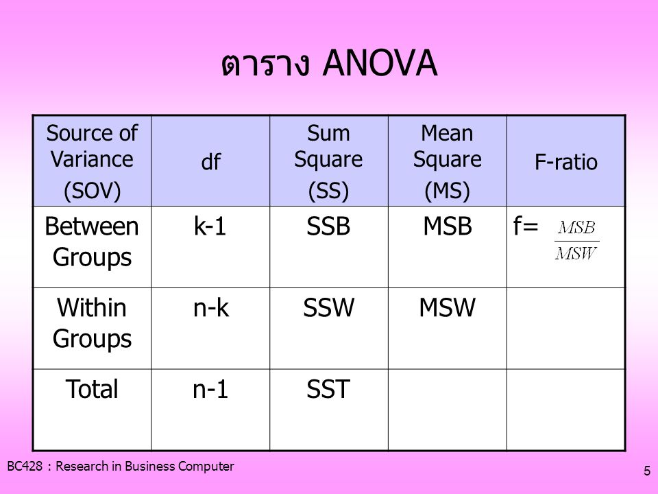 BC428 : Research in Business Computer 5 ตาราง ANOVA Source of Variance (SOV) df Sum Square (SS) Mean Square (MS) F-ratio Between Groups k-1SSBMSBf= Wi