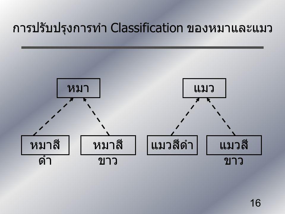 16 การปรับปรุงการทำ Classification ของหมาและแมว หมาสี ดำ หมาสี ขาว แมวสีดำแมวสี ขาว หมาแมว