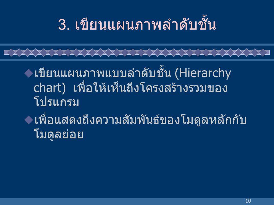 10 3. เขียนแผนภาพลำดับชั้น  เขียนแผนภาพแบบลำดับชั้น (Hierarchy chart) เพื่อให้เห็นถึงโครงสร้างรวมของ โปรแกรม  เพื่อแสดงถึงความสัมพันธ์ของโมดูลหลักกั