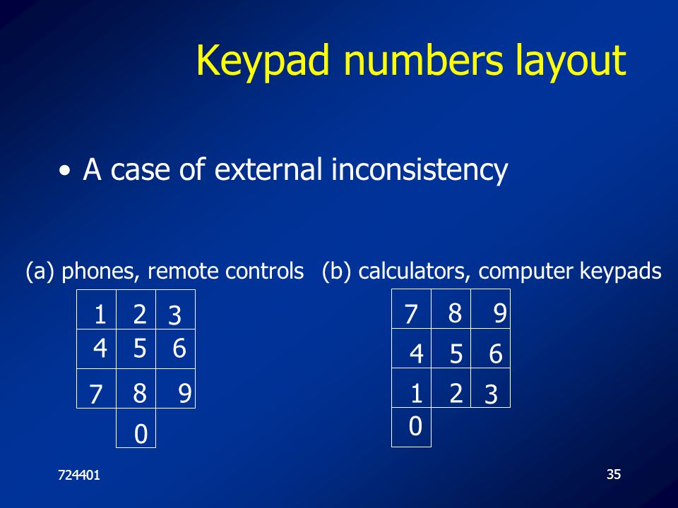 72440135 Keypad numbers layout A case of external inconsistency 12 3 456 7 89 7 89 12 3 456 0 0 (a) phones, remote controls(b) calculators, computer k