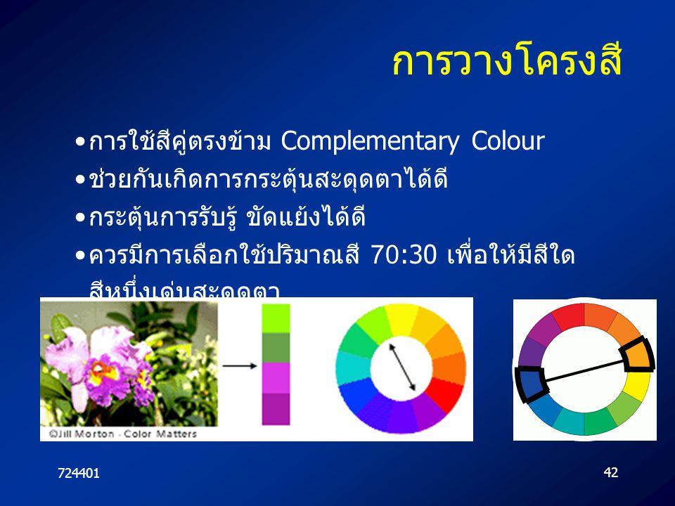 72440142 การวางโครงสี การใช้สีคู่ตรงข้าม Complementary Colour ช่วยกันเกิดการกระตุ้นสะดุดตาได้ดี กระตุ้นการรับรู้ ขัดแย้งได้ดี ควรมีการเลือกใช้ปริมาณสี