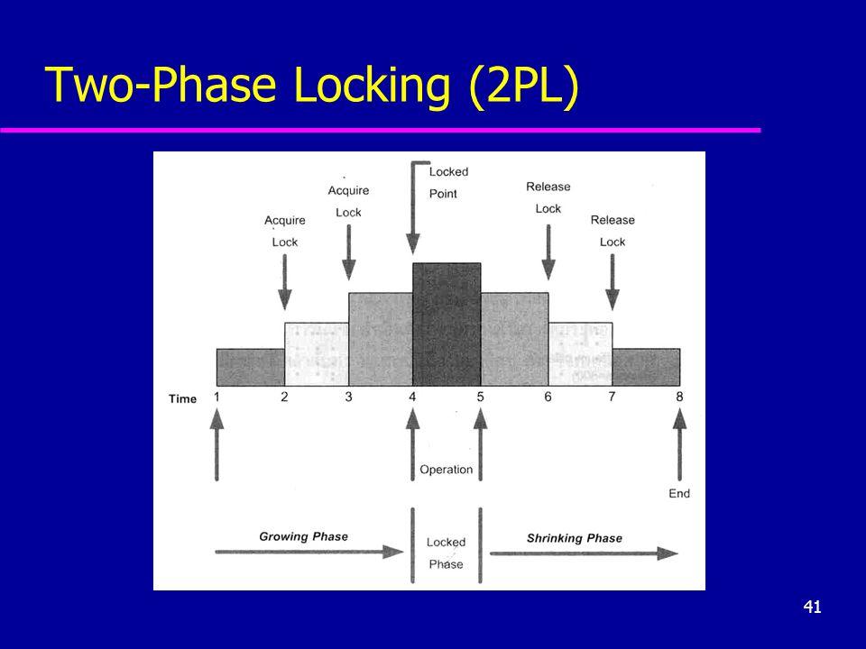 41 Two-Phase Locking (2PL)