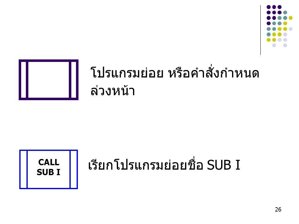 26 โปรแกรมย่อย หรือคำสั่งกำหนด ล่วงหน้า เรียกโปรแกรมย่อยชื่อ SUB I CALL SUB I