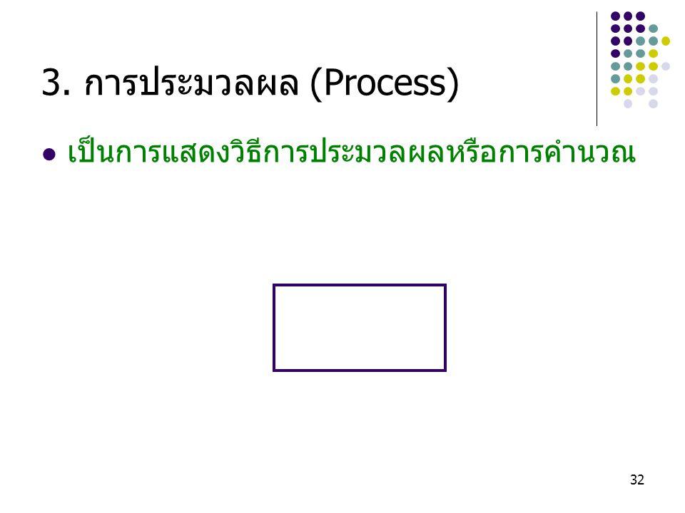 32 3. การประมวลผล (Process) เป็นการแสดงวิธีการประมวลผลหรือการคำนวณ