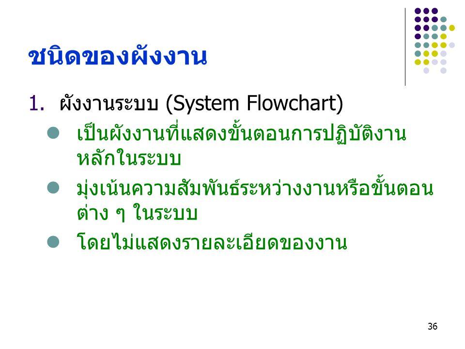 36 ชนิดของผังงาน 1.ผังงานระบบ (System Flowchart) เป็นผังงานที่แสดงขั้นตอนการปฏิบัติงาน หลักในระบบ มุ่งเน้นความสัมพันธ์ระหว่างงานหรือขั้นตอน ต่าง ๆ ในร