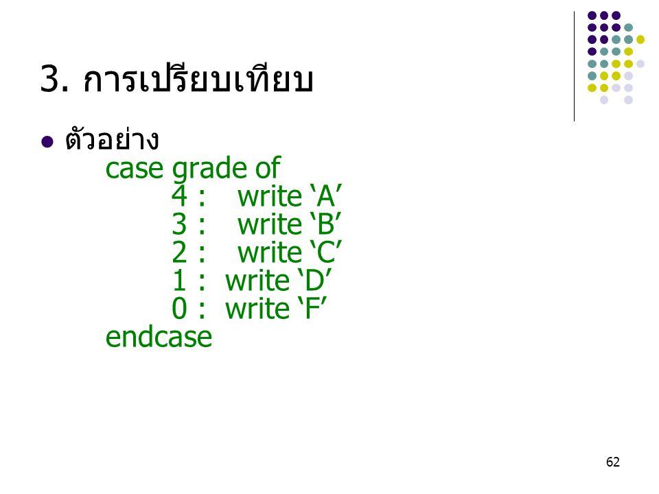 62 3. การเปรียบเทียบ ตัวอย่าง case grade of 4 :write 'A' 3 :write 'B' 2 :write 'C' 1 : write 'D' 0 : write 'F' endcase