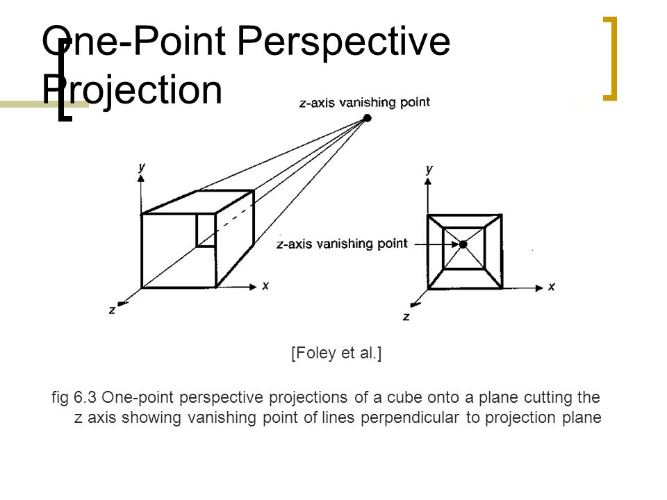 fig 6.3 One-point perspective projections of a cube onto a plane cutting the z axis showing vanishing point of lines perpendicular to projection plane