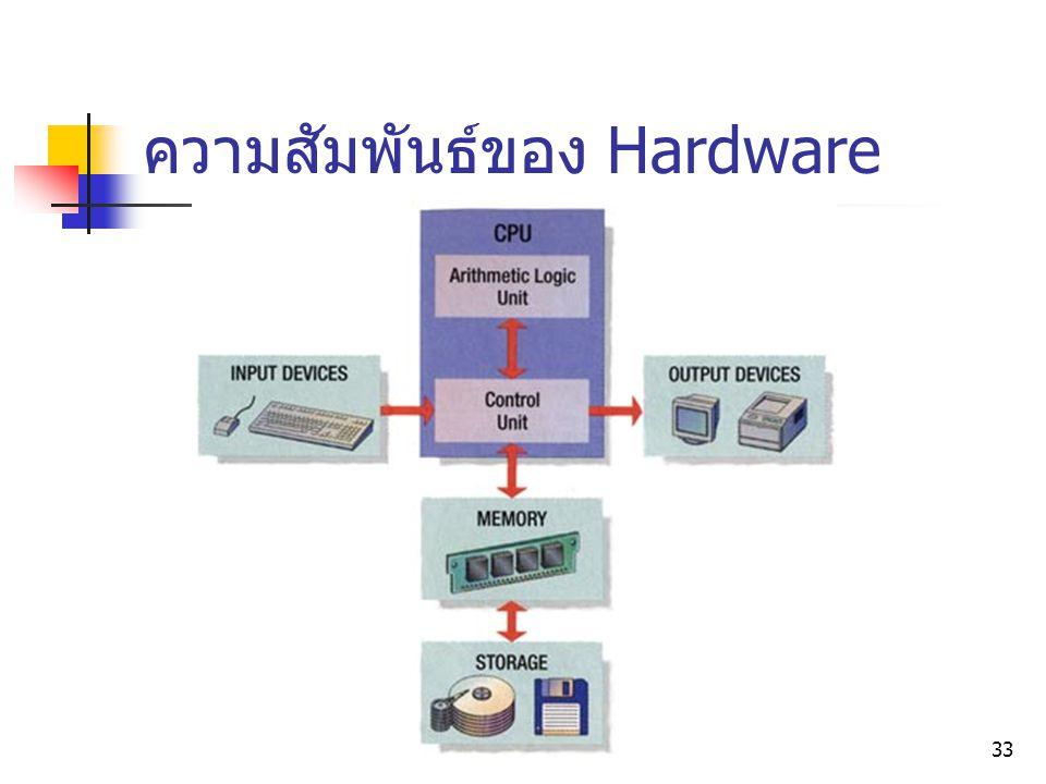 33 ความสัมพันธ์ของ Hardware