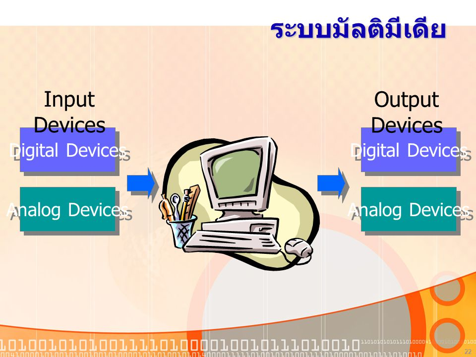 22 ระบบมัลติมีเดีย Digital Devices Analog Devices Digital Devices Analog Devices Input Devices Output Devices