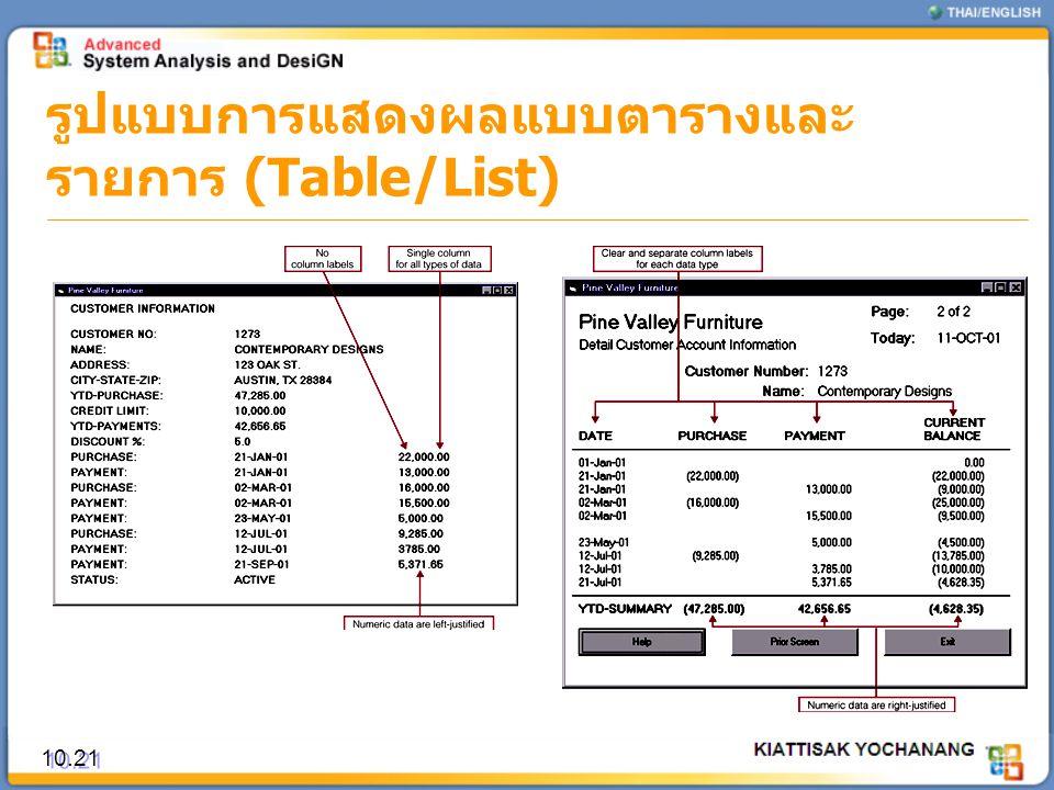 รูปแบบการแสดงผลแบบตารางและ รายการ (Table/List) 10.21