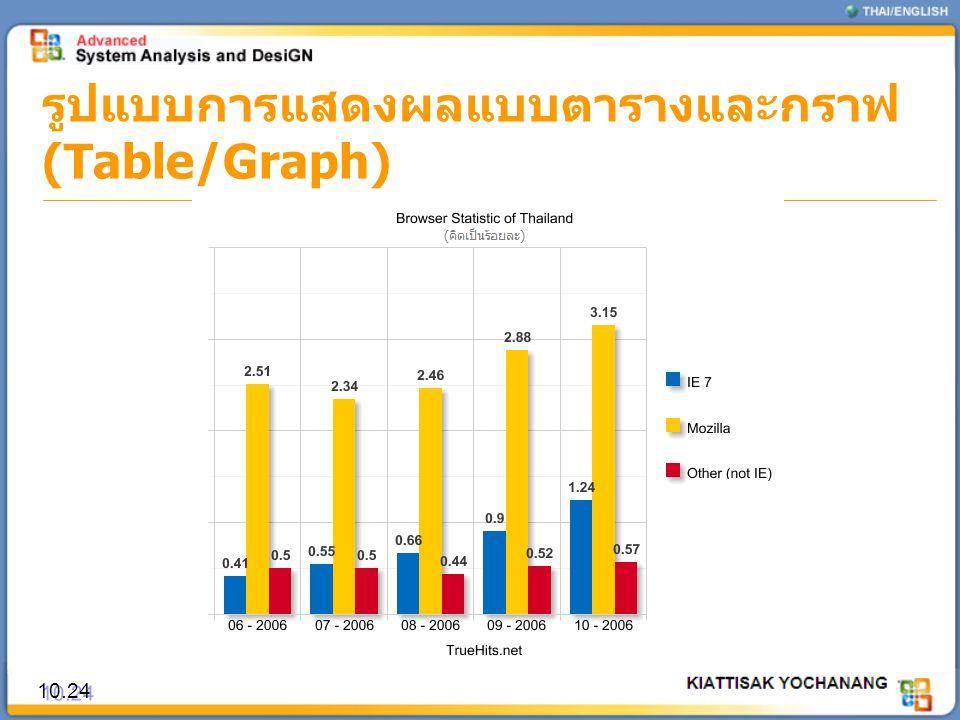 รูปแบบการแสดงผลแบบตารางและกราฟ (Table/Graph) 10.24