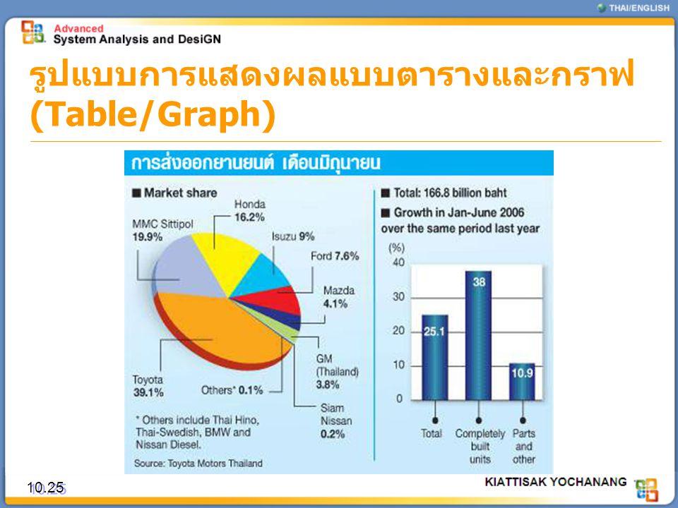 รูปแบบการแสดงผลแบบตารางและกราฟ (Table/Graph) 10.25