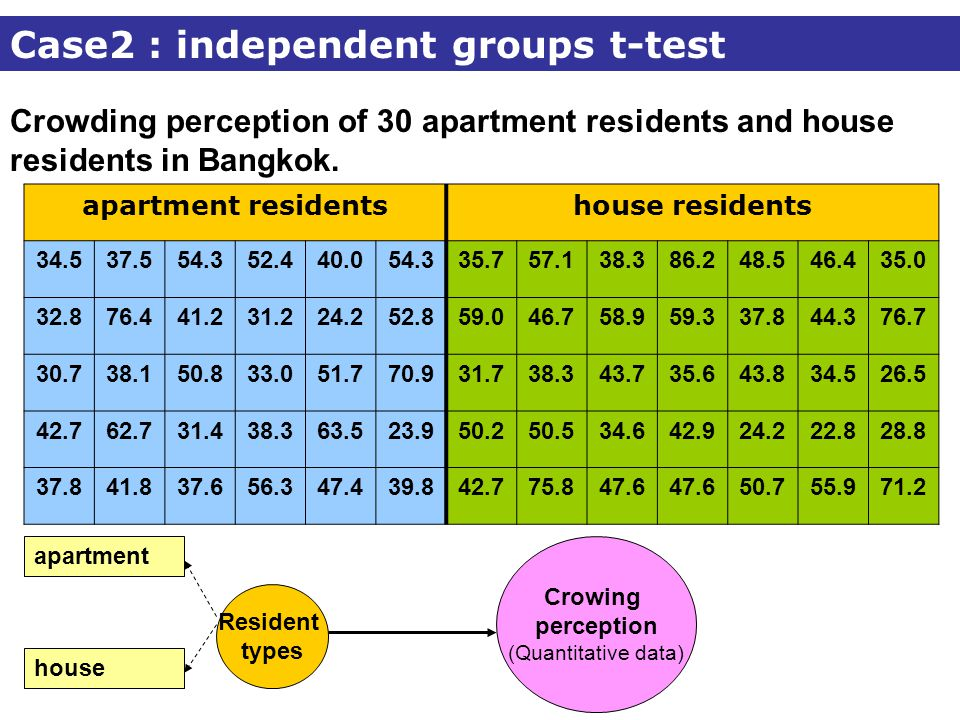 Crowding perception of 30 apartment residents and house residents in Bangkok.
