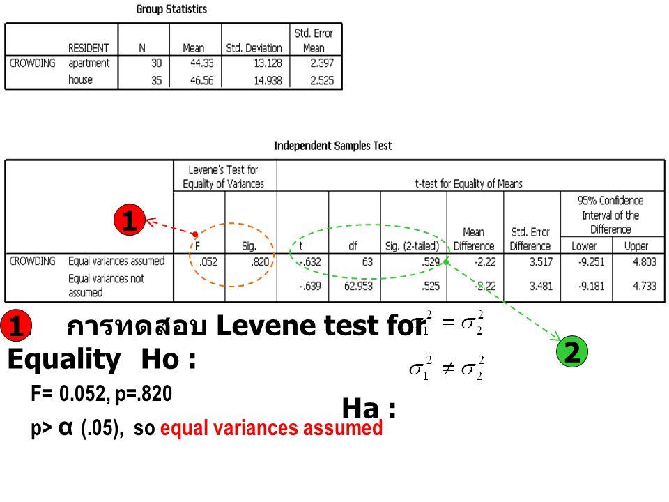 1. การทดสอบ Levene test for Equality Ho : Ha : F= 0.052, p=.820 p> α (.05), so equal variances assumed 1 1 2