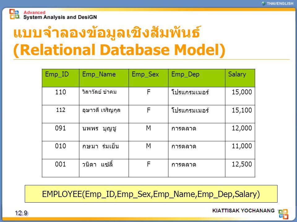 แบบจำลองข้อมูลเชิงสัมพันธ์ (Relational Database Model) 12.9 Emp_IDEmp_NameEmp_SexEmp_DepSalary 110 วิลาวัลย์ ขำคม F โปรแกรมเมอร์ 15,000 112 อุษาวดี เจ