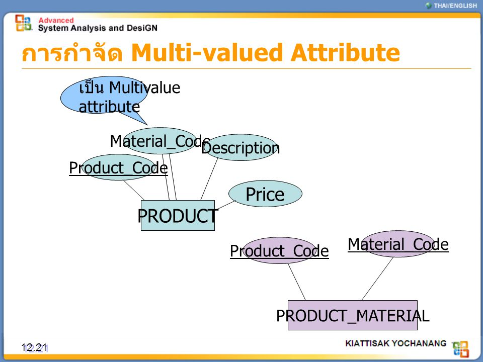 การกำจัด Multi-valued Attribute 12.21 PRODUCT Product_Code Material_Code Description Price PRODUCT_MATERIAL Product_Code Material_Code เป็น Multivalue