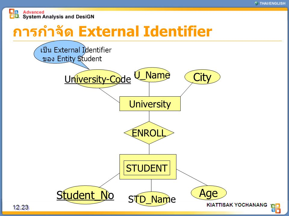 การกำจัด External Identifier 12.23 University ENROLL STUDENT University-Code U_Name City Age STD_Name Student_No เป็น External Identifier ของ Entity S