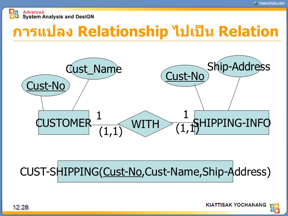 การแปลง Relationship ไปเป็น Relation 12.28 CUSTOMER Cust-No Cust_Name Ship-Address CUST-SHIPPING(Cust-No,Cust-Name,Ship-Address) WITH SHIPPING-INFO Cu