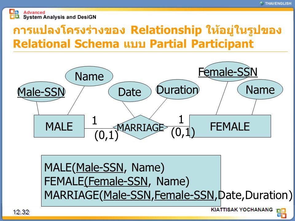 การแปลงโครงร่างของ Relationship ให้อยู่ในรูปของ Relational Schema แบบ Partial Participant 12.32 MALE Male-SSN Name MALE(Male-SSN, Name) FEMALE(Female-