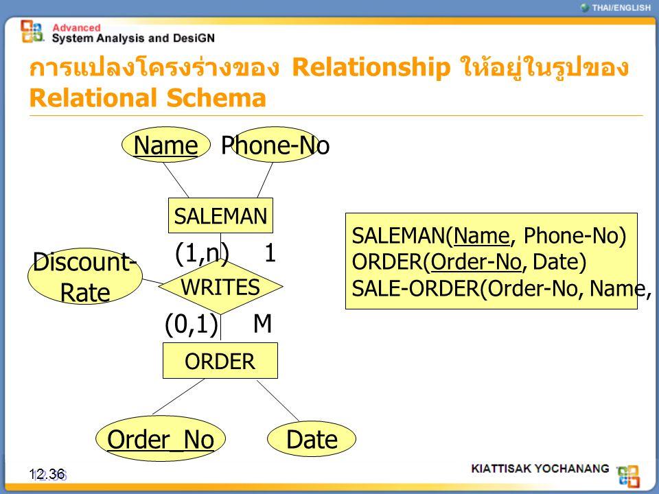 การแปลงโครงร่างของ Relationship ให้อยู่ในรูปของ Relational Schema 12.36 SALEMAN WRITES NamePhone-No Date Order_No ORDER (1,n) (0,1)M 1 SALEMAN(Name, P