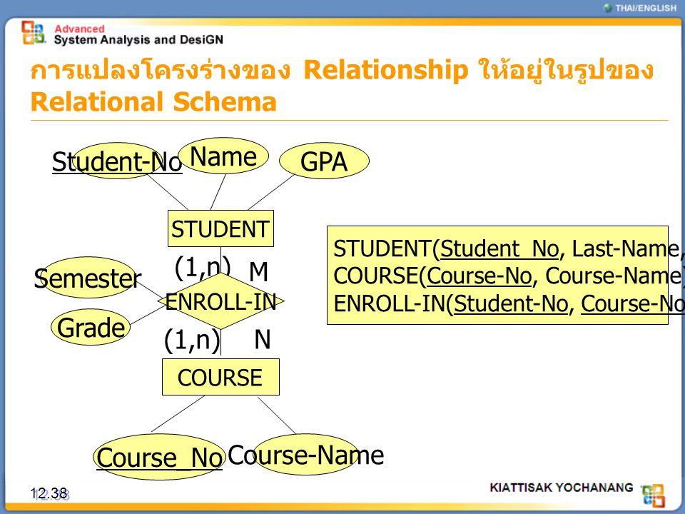 การแปลงโครงร่างของ Relationship ให้อยู่ในรูปของ Relational Schema 12.38 STUDENT Student-No Name Course_No COURSE (1,n) M N STUDENT(Student_No, Last-Na