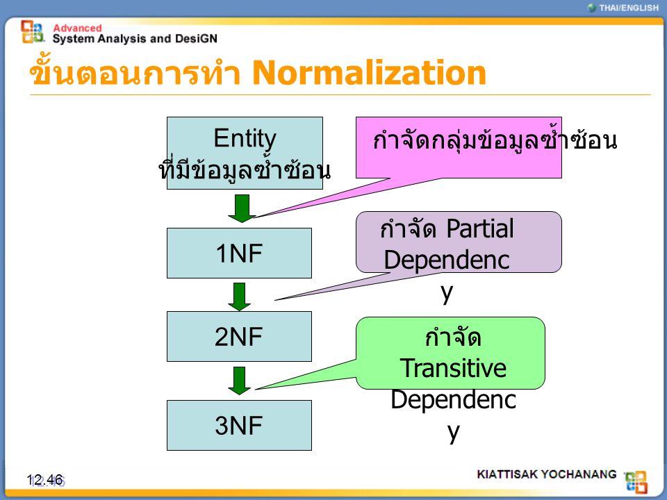 ขั้นตอนการทำ Normalization 12.46 Entity ที่มีข้อมูลซ้ำซ้อน 1NF 2NF 3NF กำจัดกลุ่มข้อมูลซ้ำซ้อน กำจัด Partial Dependenc y กำจัด Transitive Dependenc y