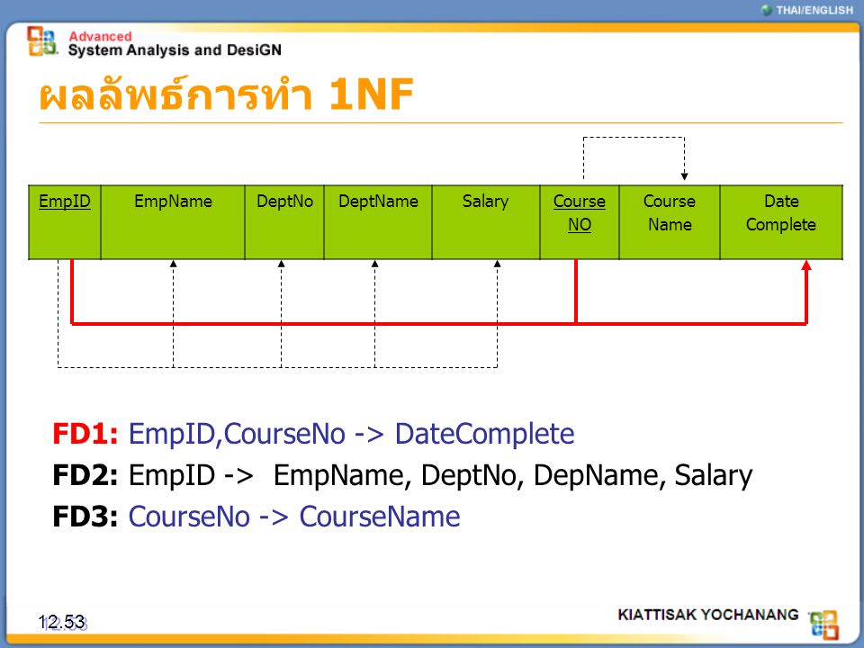ผลลัพธ์การทำ 1NF 12.53 EmpIDEmpNameDeptNoDeptNameSalaryCourse NO Course Name Date Complete FD1: EmpID,CourseNo -> DateComplete FD2: EmpID -> EmpName,