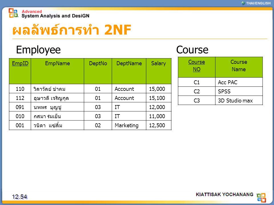 ผลลัพธ์การทำ 2NF 12.54 EmployeeCourse EmpIDEmpNameDeptNoDeptNameSalary 110วิลาวัลย์ ขำคม01Account15,000 112อุษาวดี เจริญกุล01Account15,100 091นพพร บุญ