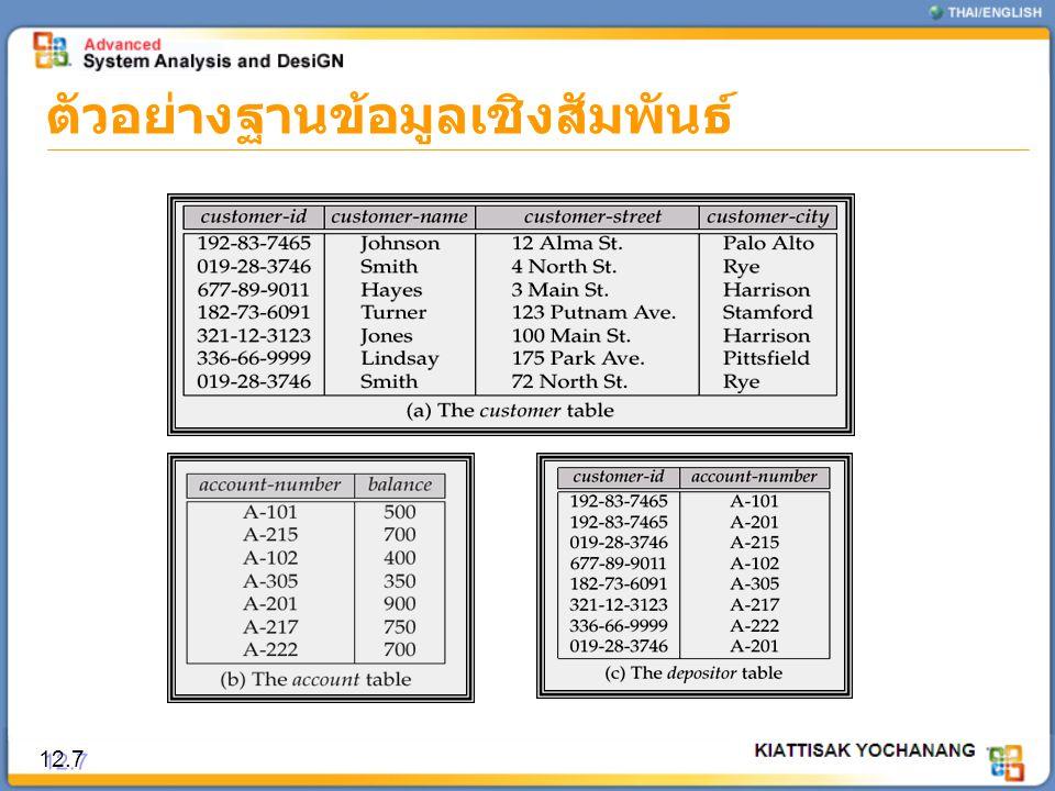 ผลลัพธ์การทำ 3NF 12.58 EmpIDEmpNameDeptNoSalary 110วิลาวัลย์ ขำคม0115,000 112อุษาวดี เจริญกุล0115,100 091นพพร บุญชู0312,000 010กสมา ร่มเย็น0311,000 001วนิดา แซ่ลิ้ม0212,500 DeptNoDeptName 01Account 02Marketing 03IT EmployeeDepartment
