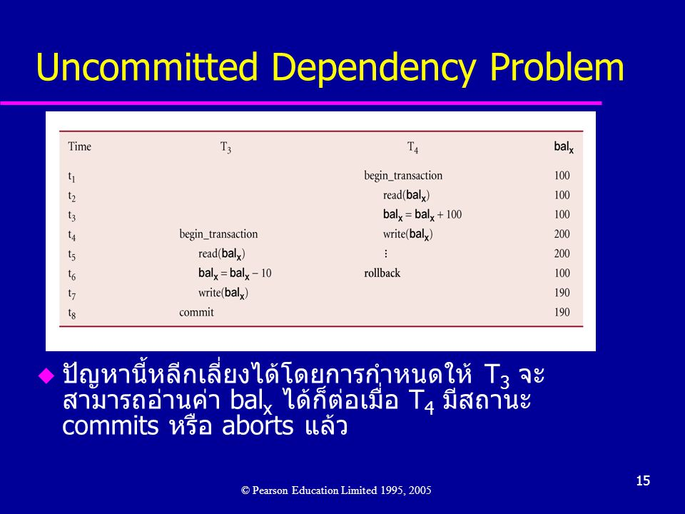 15 u ปัญหานี้หลีกเลี่ยงได้โดยการกำหนดให้ T 3 จะ สามารถอ่านค่า bal x ได้ก็ต่อเมื่อ T 4 มีสถานะ commits หรือ aborts แล้ว © Pearson Education Limited 1995, 2005 Uncommitted Dependency Problem