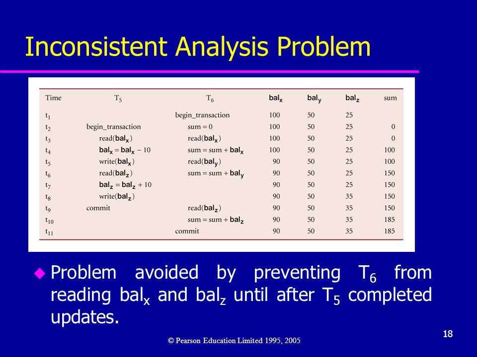 18 Inconsistent Analysis Problem u Problem avoided by preventing T 6 from reading bal x and bal z until after T 5 completed updates. © Pearson Educati