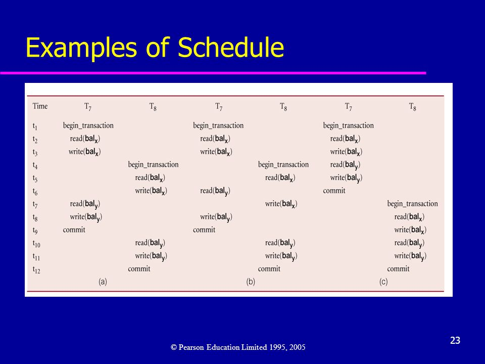 23 Examples of Schedule © Pearson Education Limited 1995, 2005