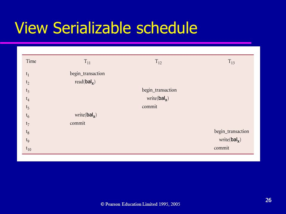 26 View Serializable schedule © Pearson Education Limited 1995, 2005
