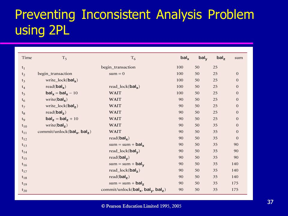 37 Preventing Inconsistent Analysis Problem using 2PL © Pearson Education Limited 1995, 2005