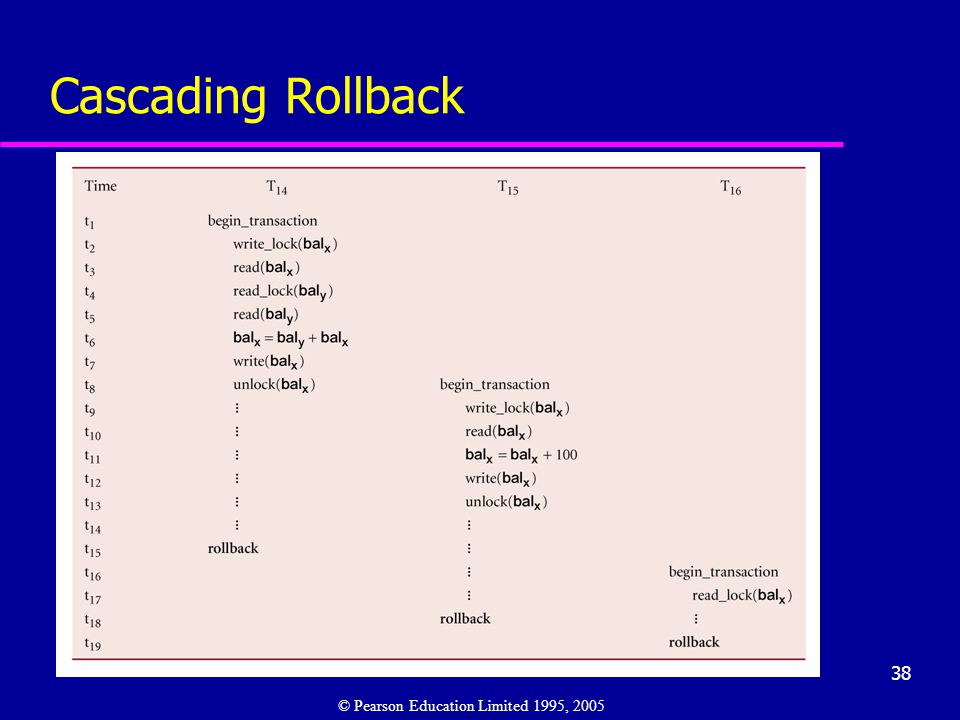 38 Cascading Rollback © Pearson Education Limited 1995, 2005