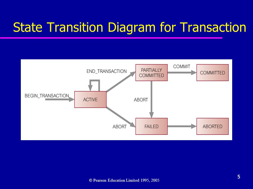 5 State Transition Diagram for Transaction © Pearson Education Limited 1995, 2005