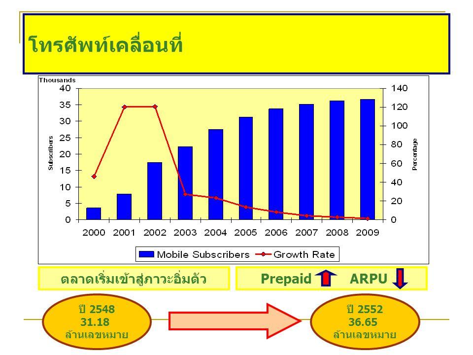 โทรศัพท์เคลื่อนที่ ตลาดเริ่มเข้าสู่ภาวะอิ่มตัวPrepaid ARPU ปี 2548 31.18 ล้านเลขหมาย ปี 2552 36.65 ล้านเลขหมาย