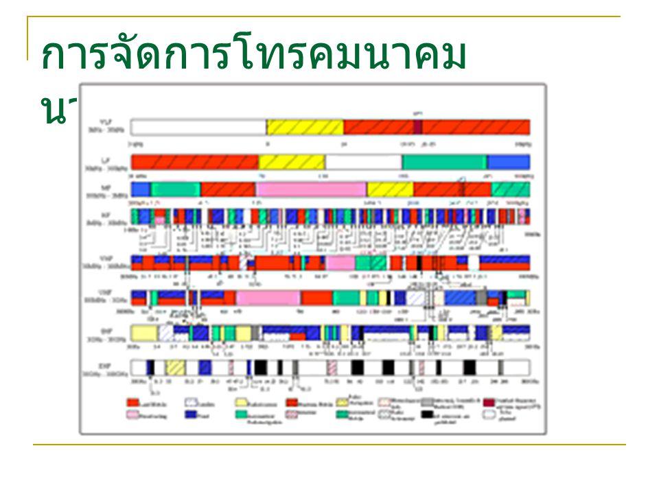 ดุลการชำระเงินด้านเทคโนโลยี (% of GDP) (2542) สถานะด้านวิทยาศาสตร์และ เทคโนโลยีของประเทศไทย (IMD)