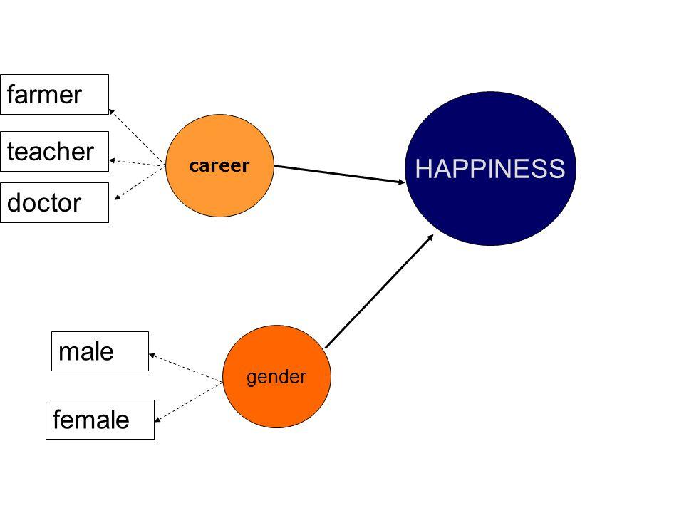 career farmer teacher doctor HAPPINESS female male gender