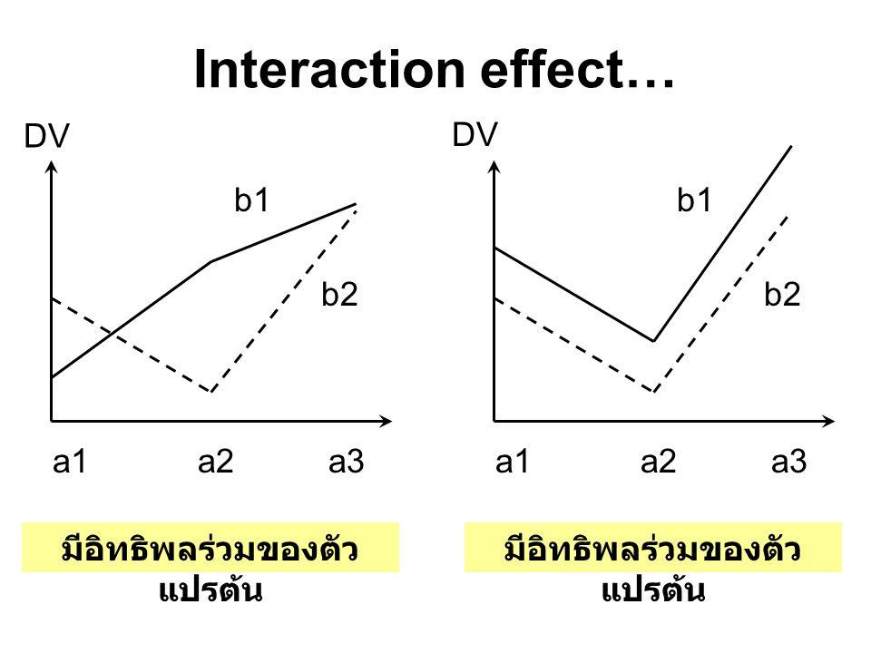 Interaction effect… a1a2a3 b1 b2 มีอิทธิพลร่วมของตัว แปรต้น DV a1a2a3 b1 b2 มีอิทธิพลร่วมของตัว แปรต้น DV
