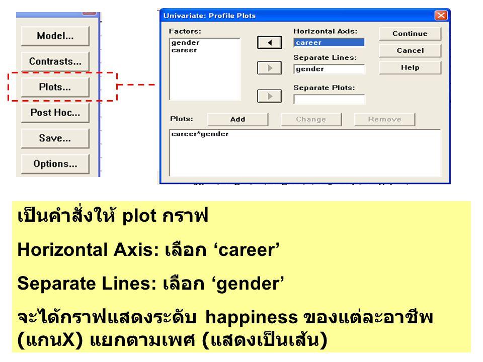 เป็นคำสั่งให้ plot กราฟ Horizontal Axis: เลือก 'career' Separate Lines: เลือก 'gender' จะได้กราฟแสดงระดับ happiness ของแต่ละอาชีพ ( แกน X) แยกตามเพศ (