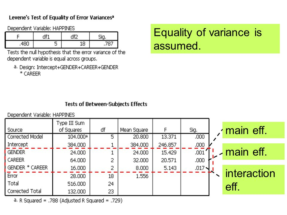 Equality of variance is assumed. main eff. interaction eff.