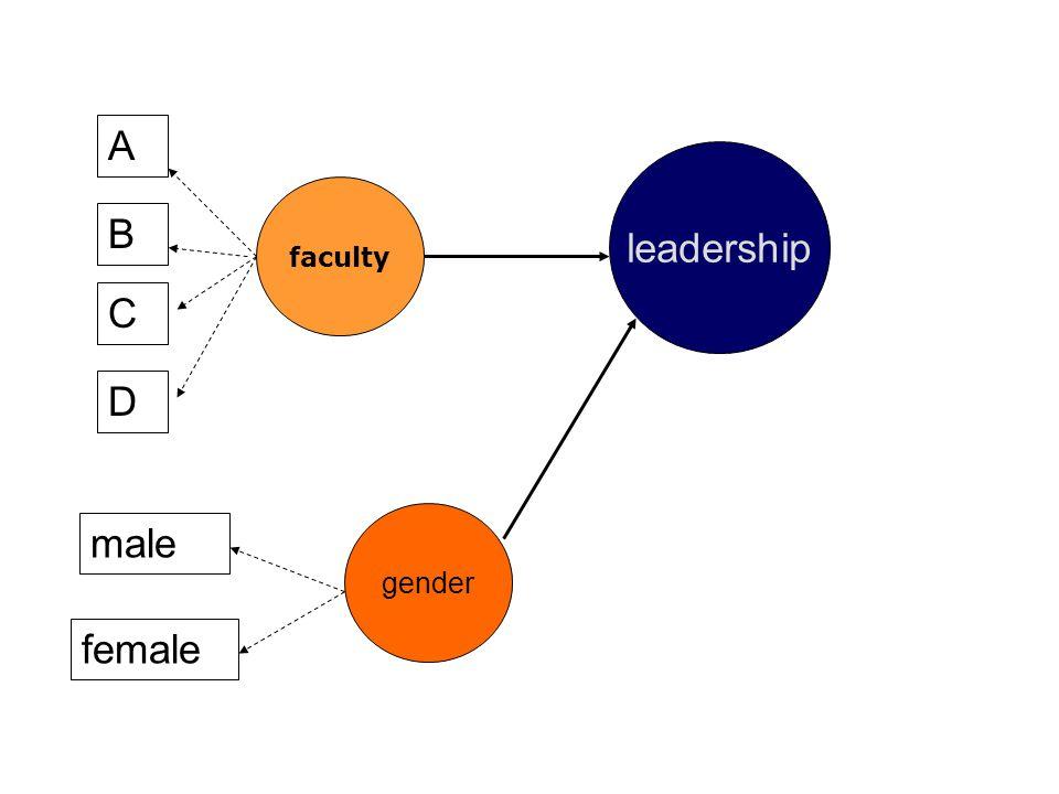 faculty A B C D leadership female male gender