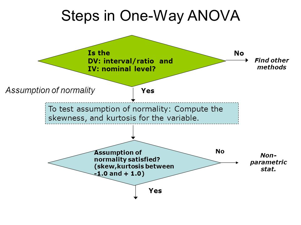 Assumption of Equal Variances: Is the p-value for the Levene's test for equality of variances <= alpha.