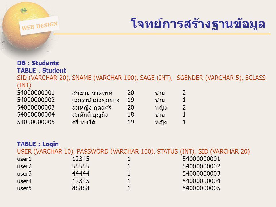 โจทย์การสร้างฐานข้อมูล DB : Students TABLE : Student SID (VARCHAR 20), SNAME (VARCHAR 100), SAGE (INT), SGENDER (VARCHAR 5), SCLASS (INT) 54000000001ส